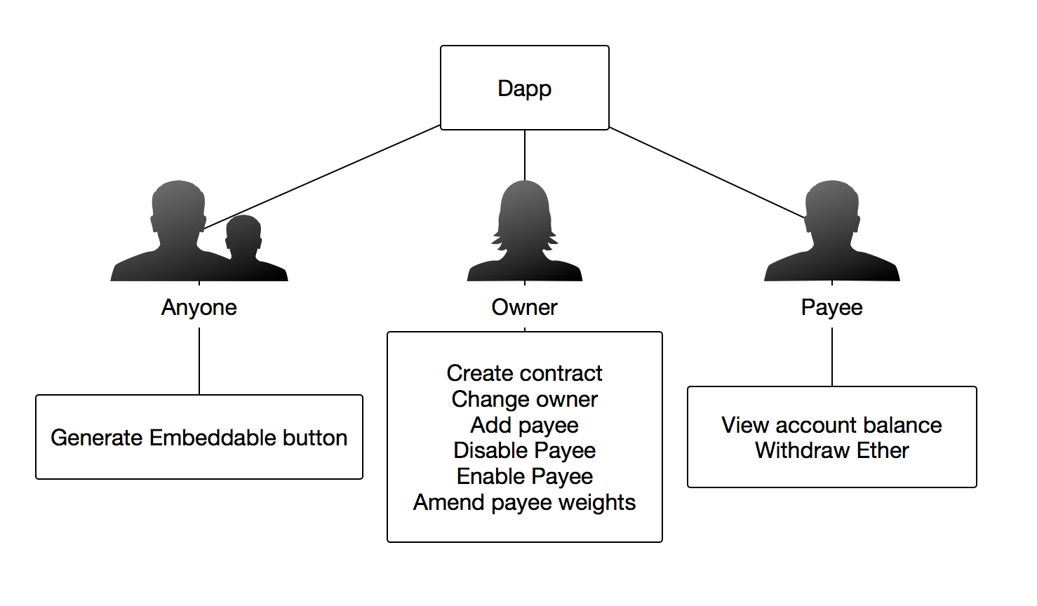 Diagram of Dapp behaviour